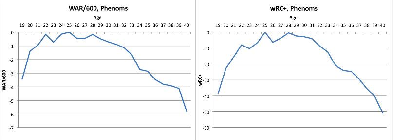 phenom aging curves