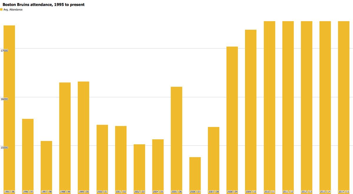 bruins attendance chart