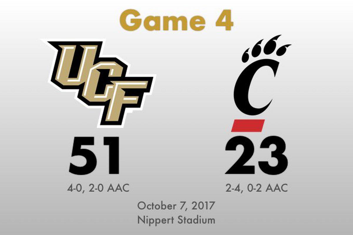 UCF defeats Cincinnati