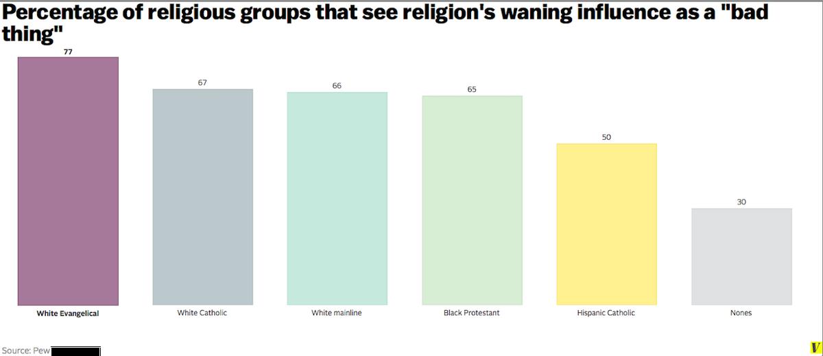 Religious influence waning 2