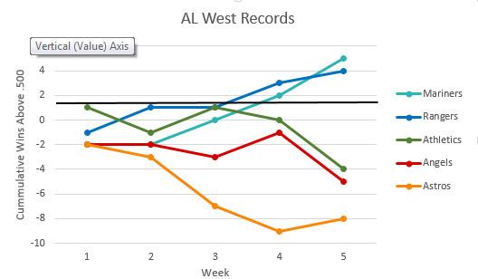 Week 5 Divisional Trend