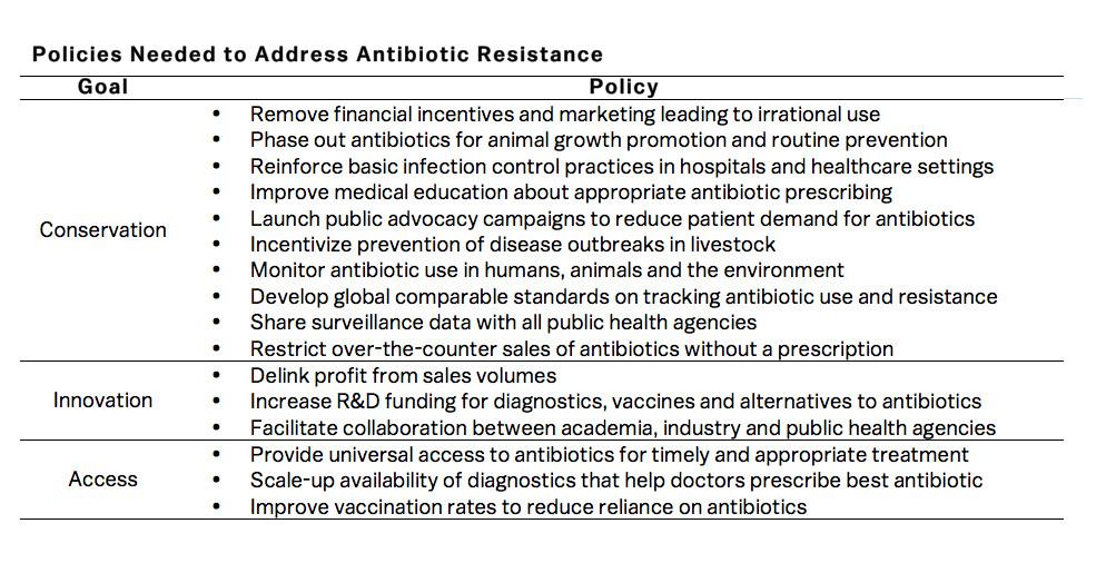 antibiotic chart final