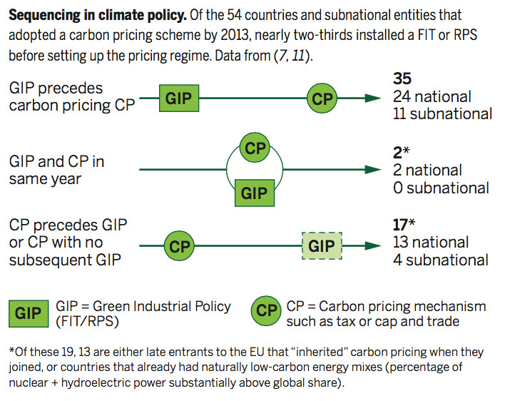 climate policy development