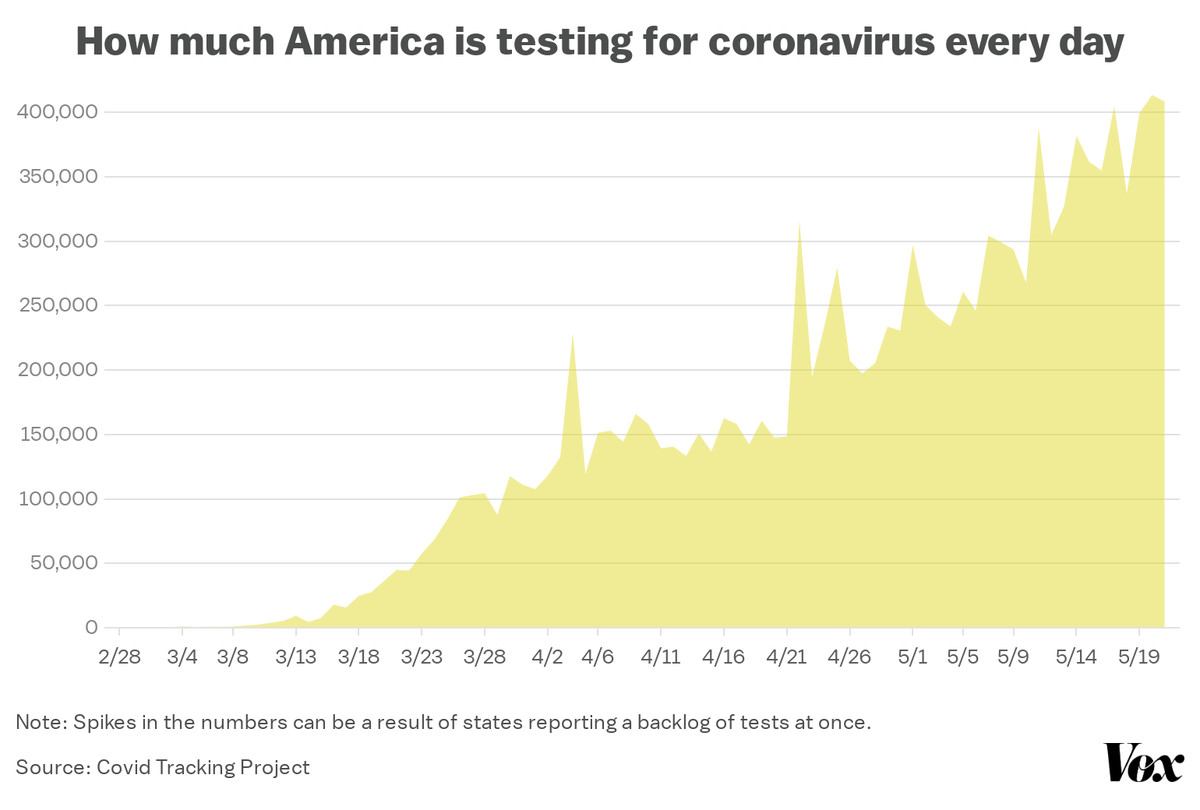 The number of daily new coronavirus tests in the US has increased since February, with big increases throughout May.