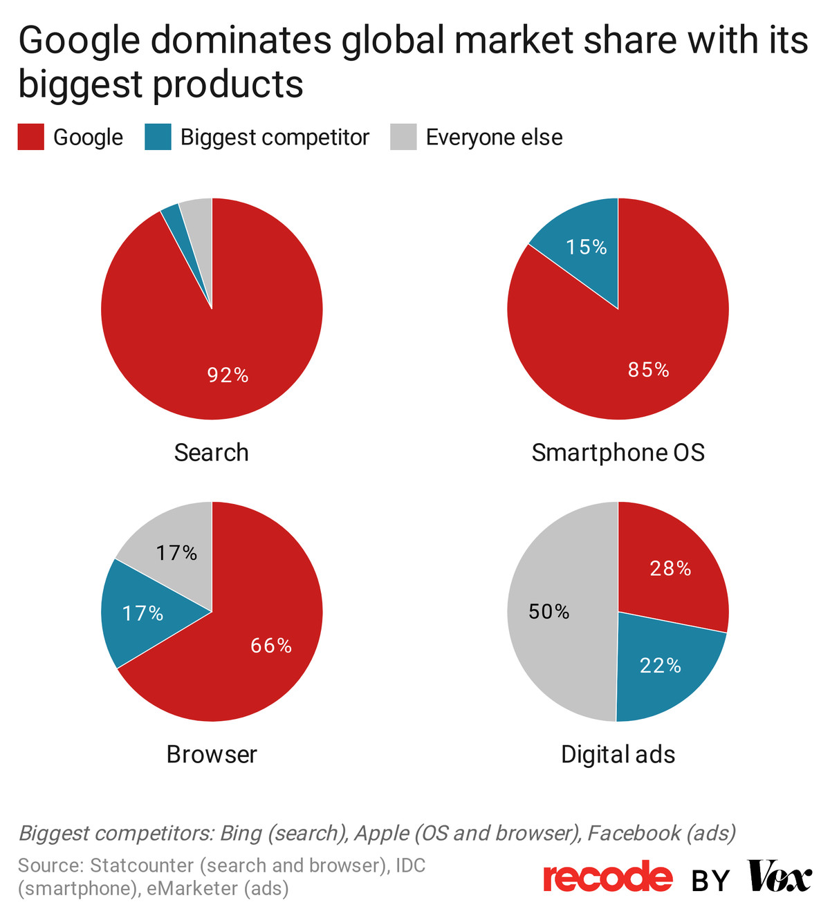 A chart showing Google's dominance in search, smartphone OS, and digital ads.