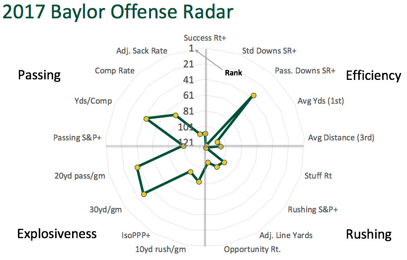 2017 Baylor offensive radar