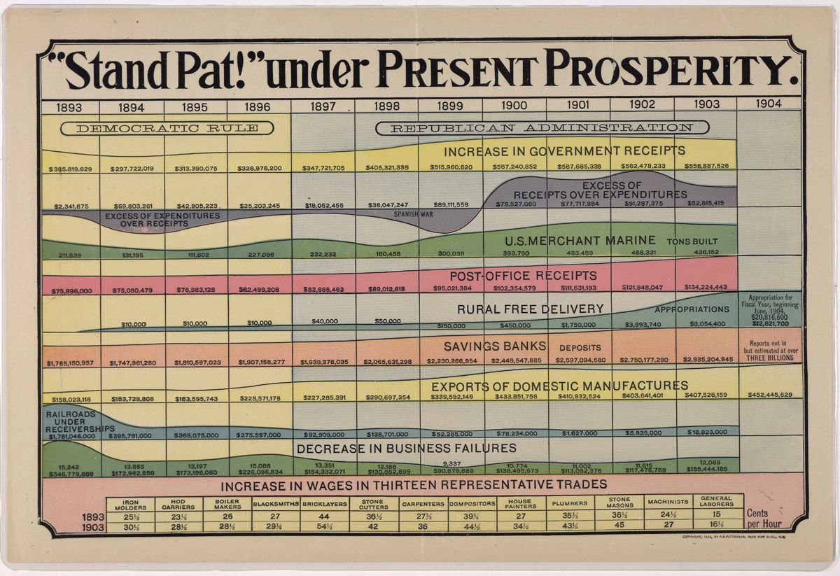 """Teddy Roosevelt's """"Stand Pat"""" chart"""