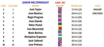 140 101220 - Rankings (Oct. 12, 2020): Navarrete establishes himself at 126