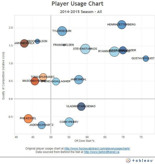player usage chart 1st stars