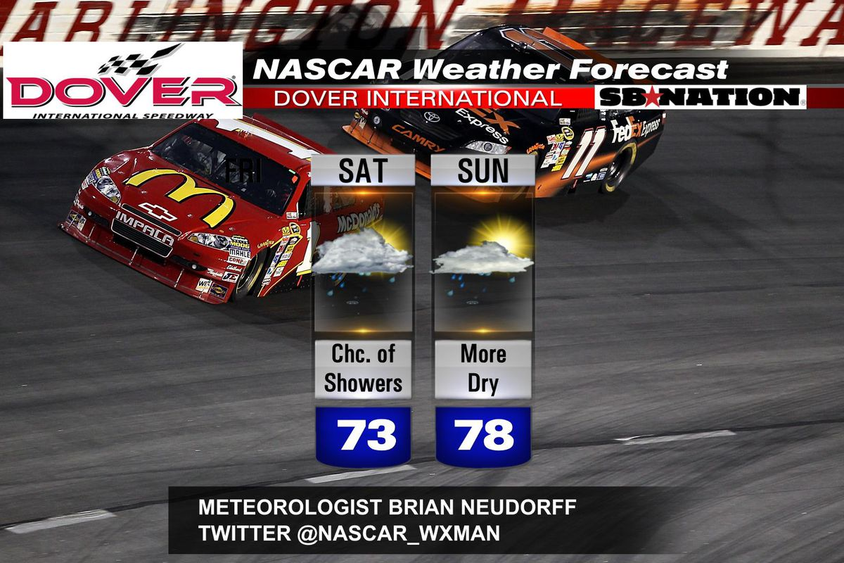 NASCAR At Dover International Speedway Weekend Weather - Dover ohio weather radar