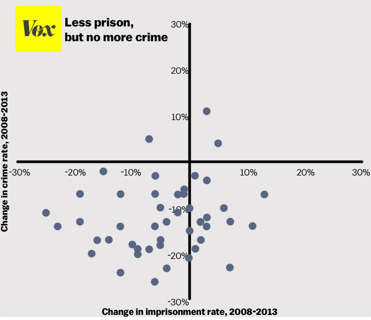 Crime rate incarceration rate scatterplot