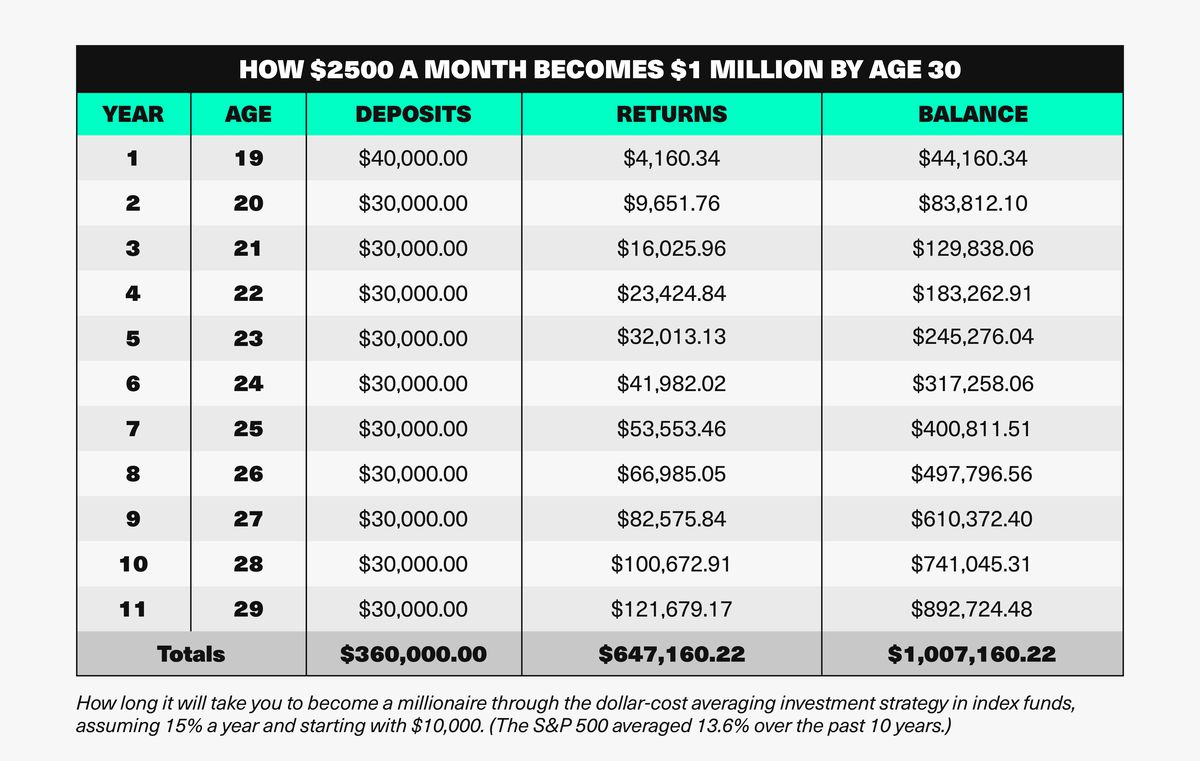 """""""Millionaire-by-30"""" chart"""