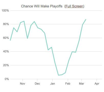 14-15 Wild Playoff Odds