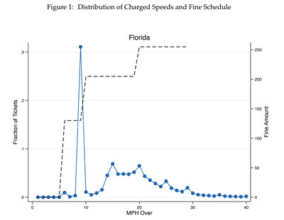 A chart of Florida speeding tickets and fines.