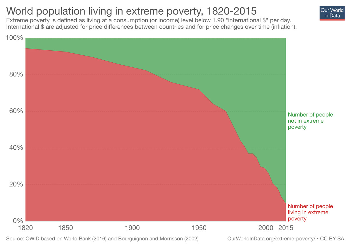 Global poverty from 1820 to 2015