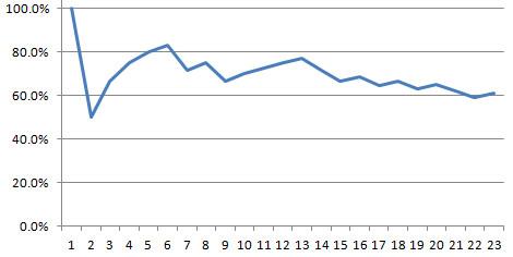 Game 07 UTA at CLE - LeBron Win Percentage
