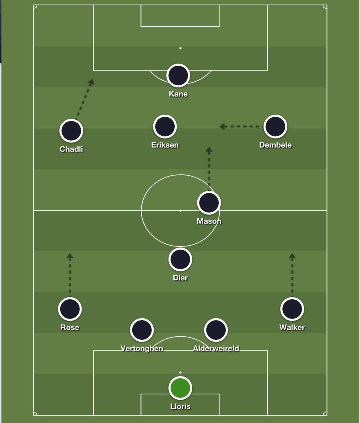 Tottenham Hotspur Vs. Leicester City: Match Preview