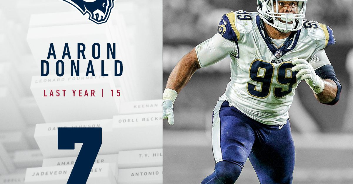 24ca8558949 LA Rams DL Aaron Donald voted  7 on NFLs Top 100 Players for 2018 ...