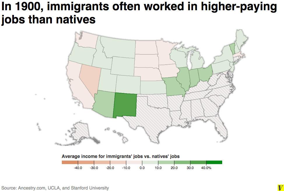 immigrant native wage gap 1900
