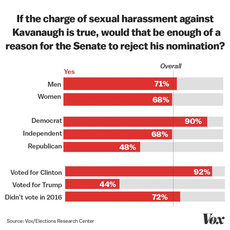 harassment_cross Exclusive: We re-ran polls from 1991 about Anita Hill, this time about Christine Blasey Ford