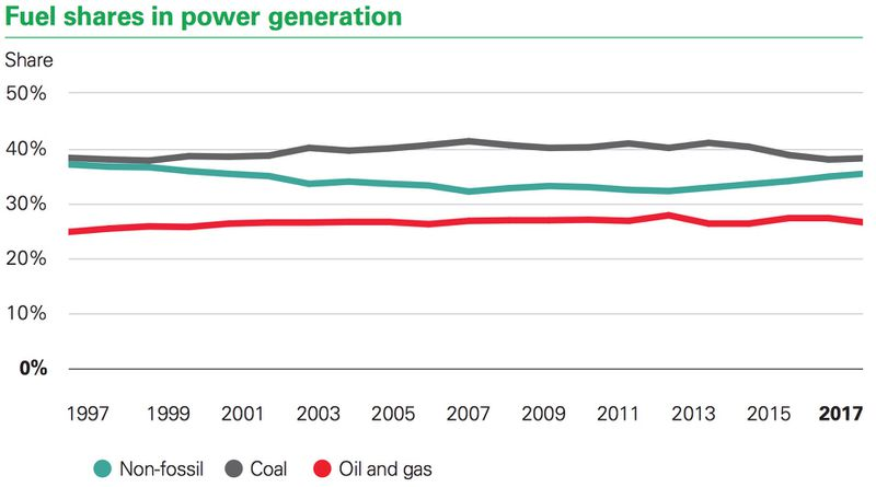 fuel share in power generation