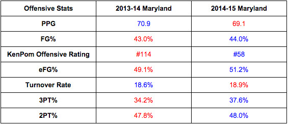 1415 maryland offensive improvement