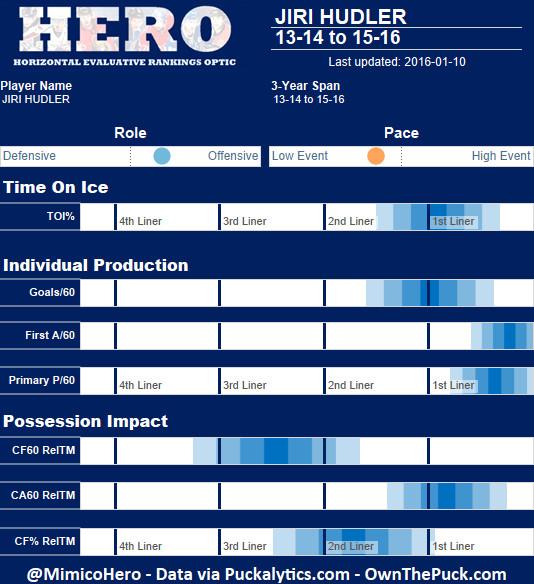 Hudler HERO
