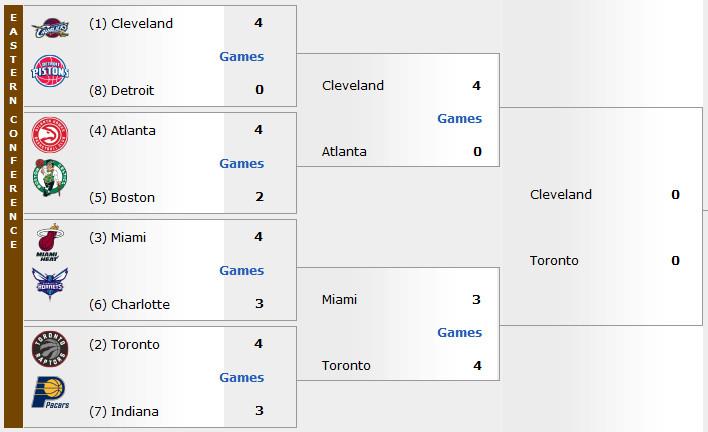 2015 2016 NBA Playoffs Bracket East Finals Start