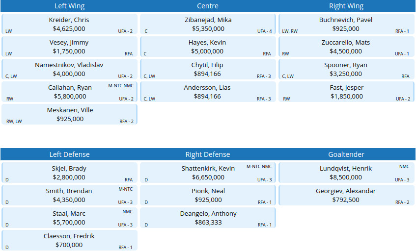The New York Rangers Need to be Shrewd With Their Cap Space ... 30d14704e6f
