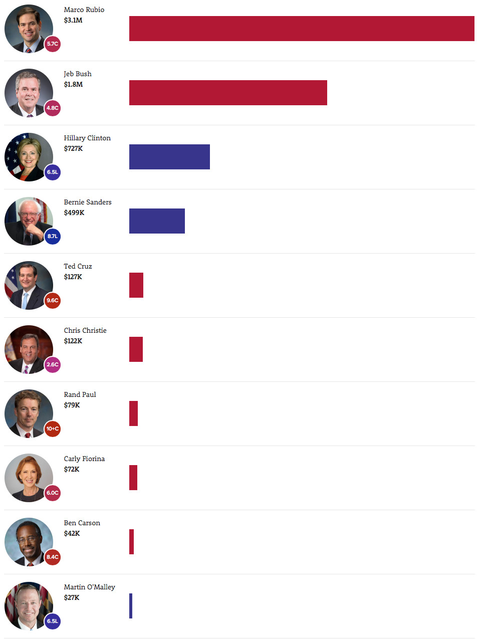 The independent, non-partisan group Crowdpac tracks fundraising by sector. This is the amount each of the candidates for president raised so far through tech sector contributions.