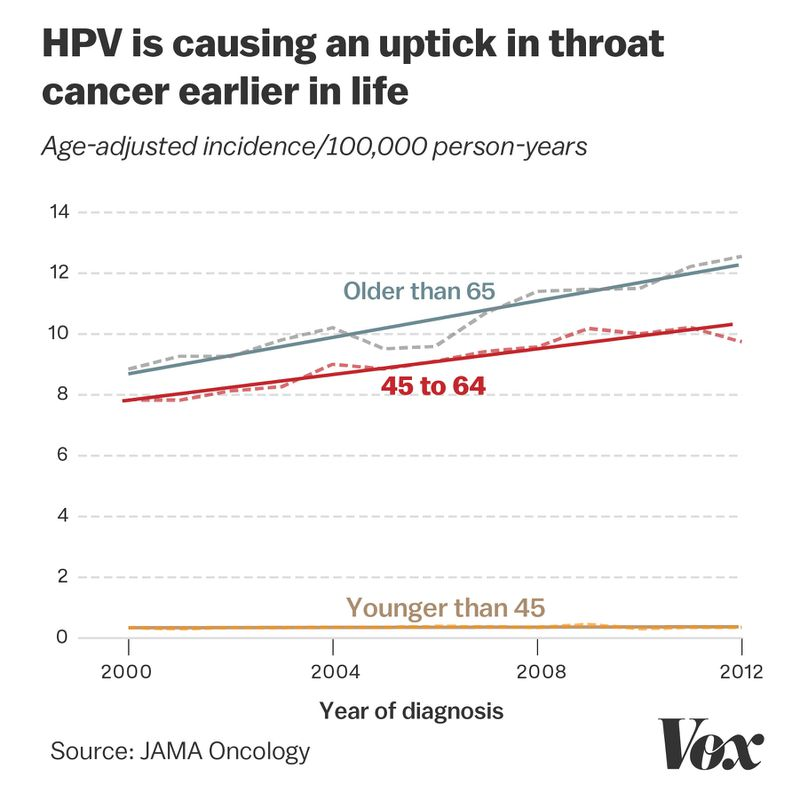 HPV_cancers Americans should be more afraid of HPV