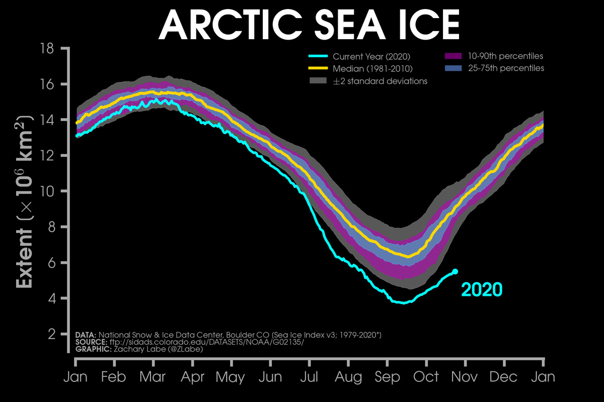 Chart showing the sea ice extent in 2020 is well below the median from 1981 to 2010.