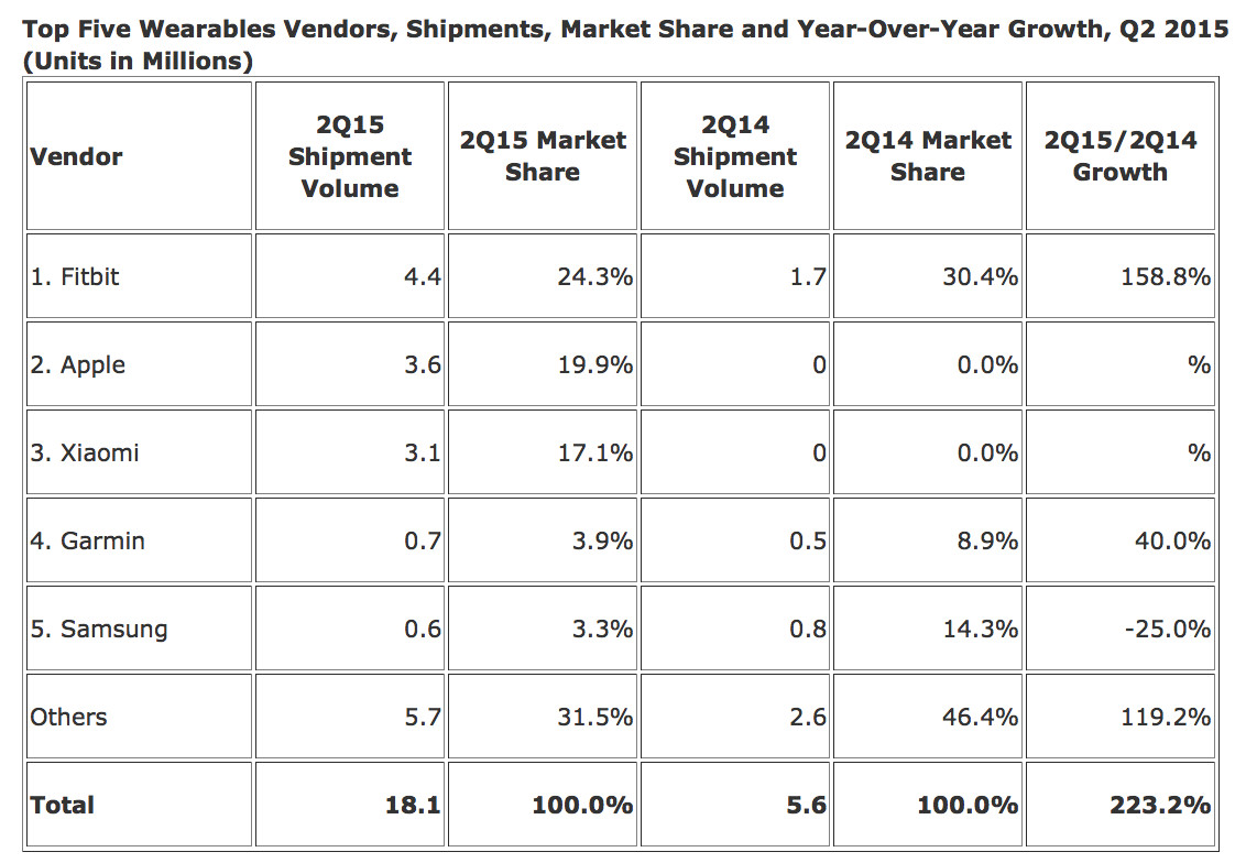 Second-quarter sales for the top five wearable device makers