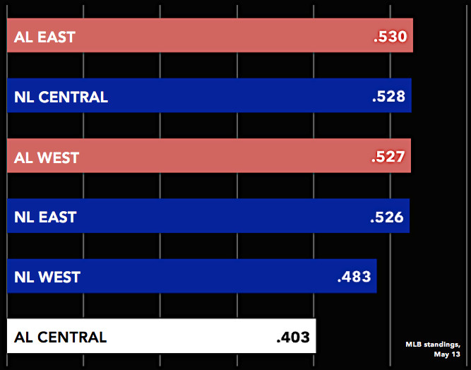 Winning percentages of each MLB division as of May 13