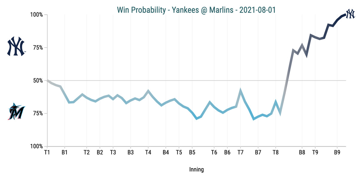 Win Probability Chart - Yankees @ Marlins