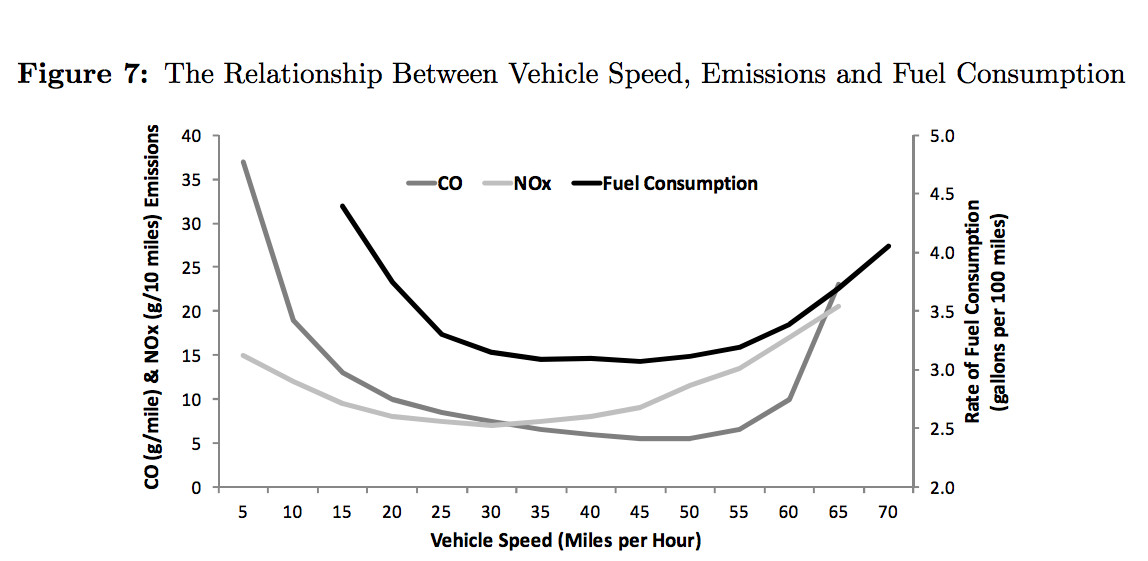 speed limits pollution