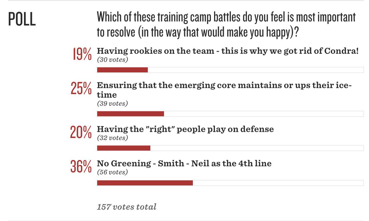 Sens poll training camp results