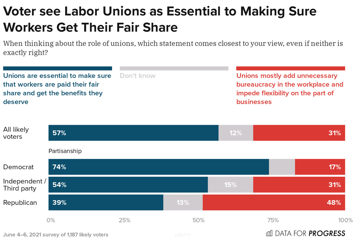 Voters see labor unions as essential to making sure workers get their fair share