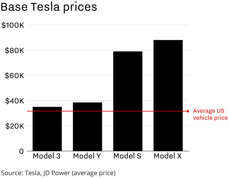 Tesla vehicle prices compared to the national average