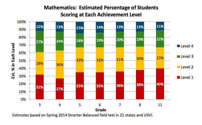 Smarter Balanced results in math 2014