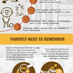 This graphic explains what reactive attachment disorder is.
