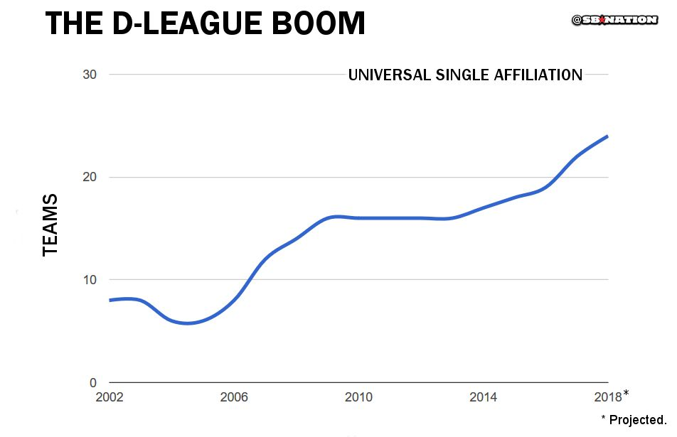 A chart showing the rise in the number of D-League teams.