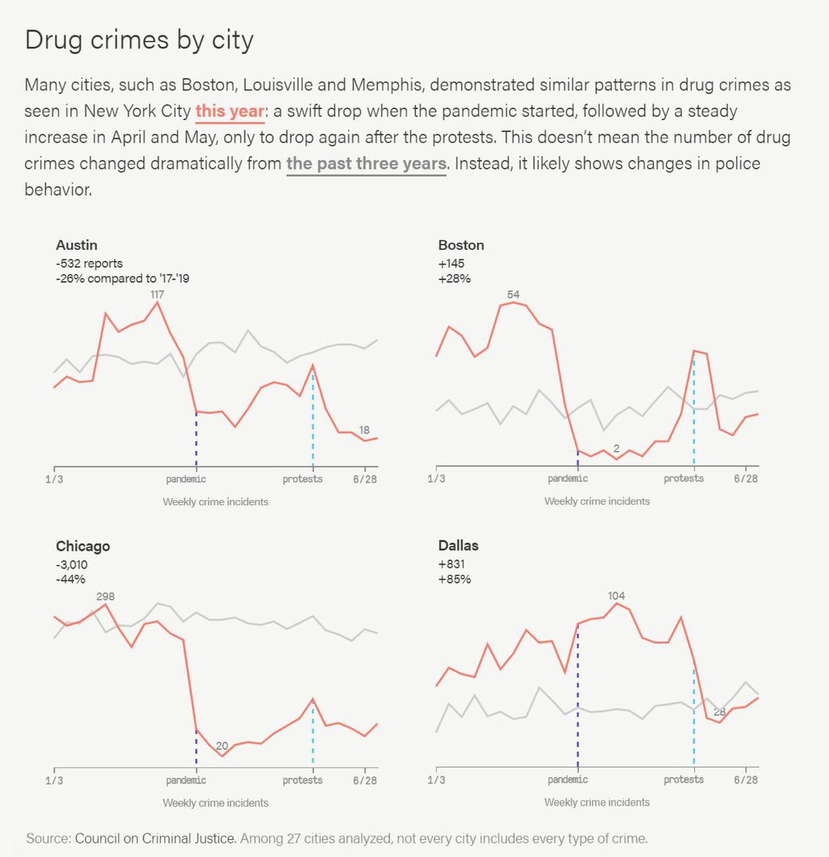 Many cities, such as Boston, Louisville and Memphis, demonstrated similar patterns in drug crimes as seen in New York City: a swift drop when the pandemic started, followed by a steady increase in April and May, only to drop again after the protests.