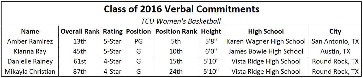 TCU WBB Recruiting