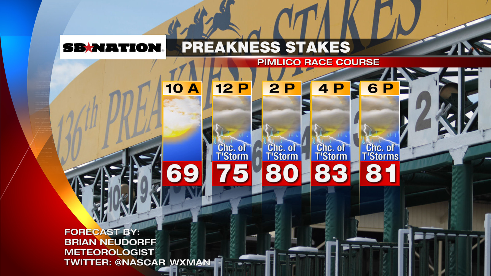 preakness stakes 2015 race day weather forecast
