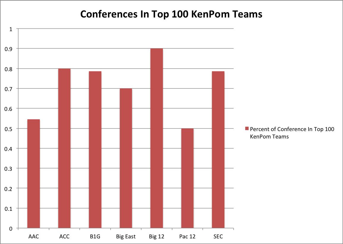 kenpom top 100 conferece
