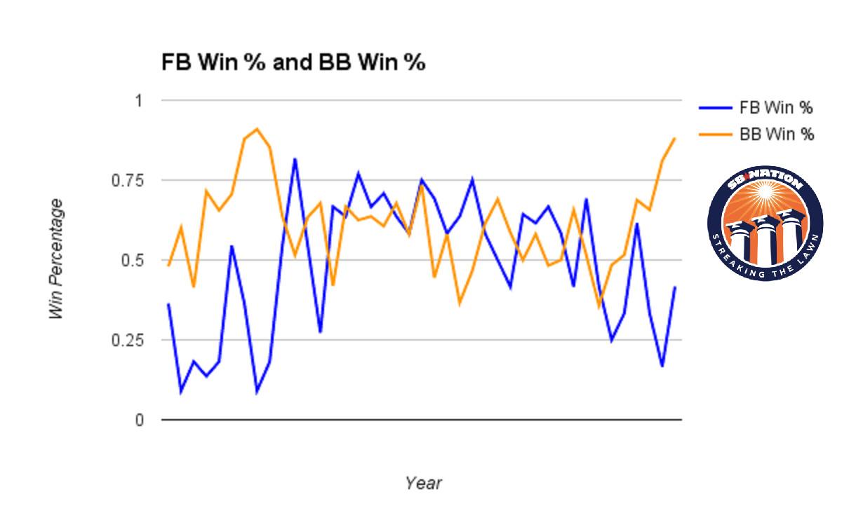 Football vs basketball win percentage