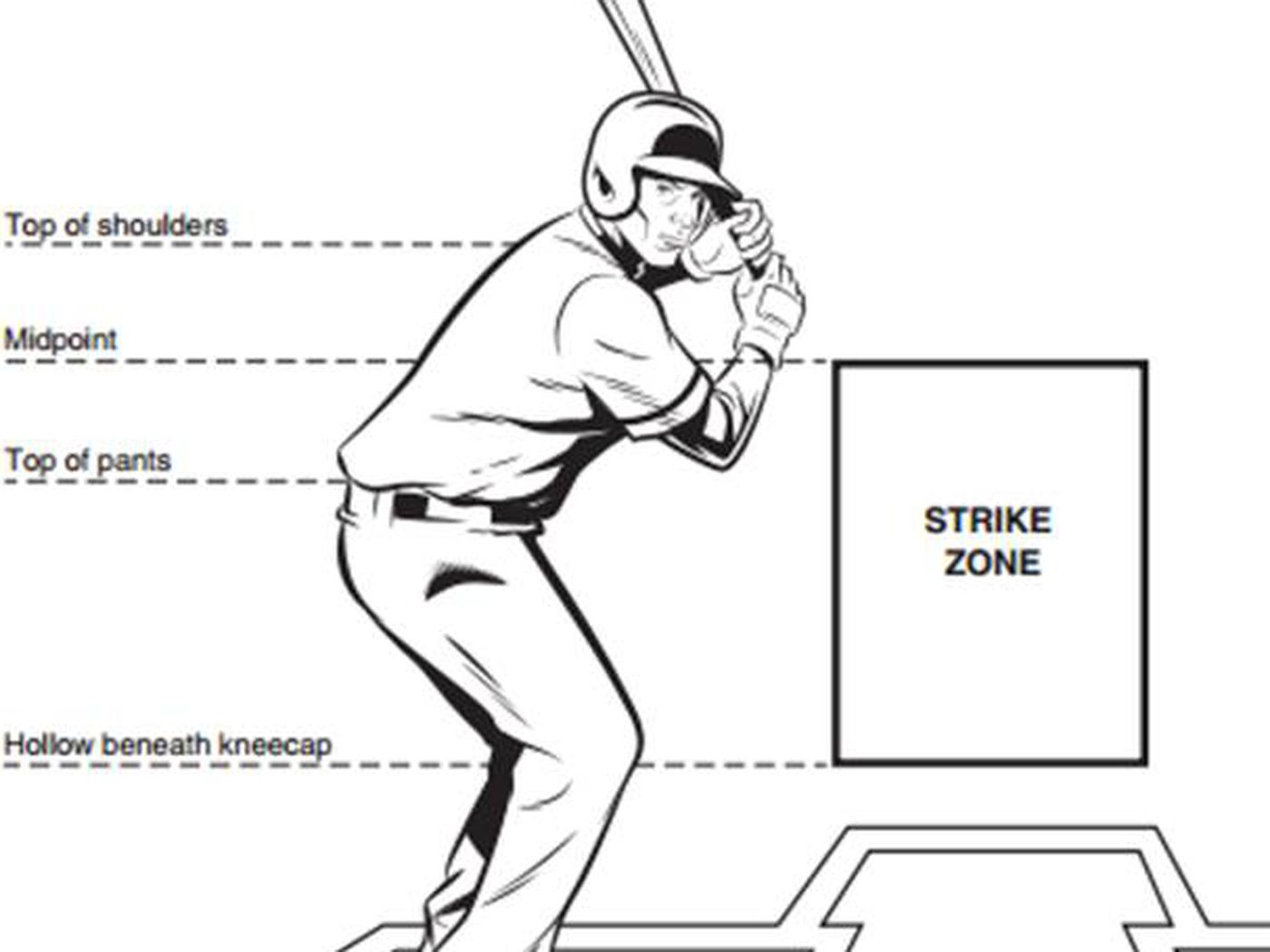What happens if baseball changes the strike zone? - MLB Daily Dish