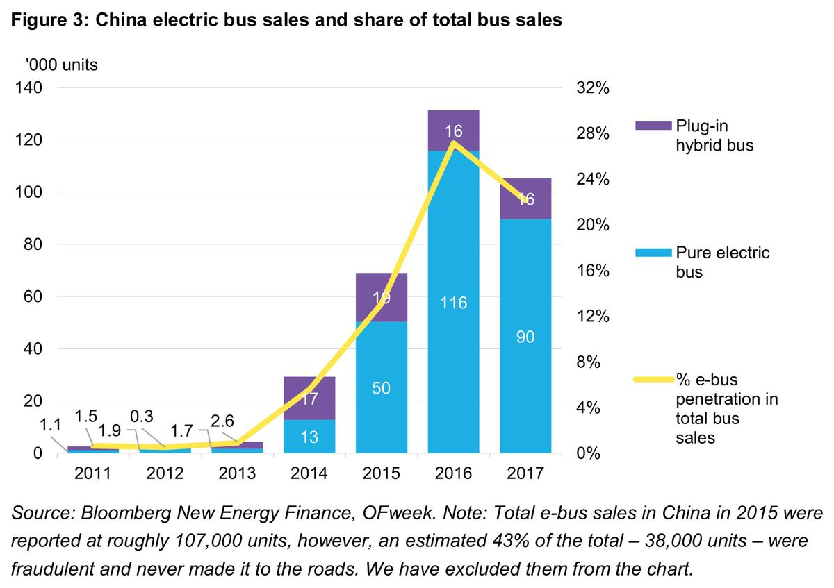 China Is Making Electric Buses Cheap Just Like It Did For