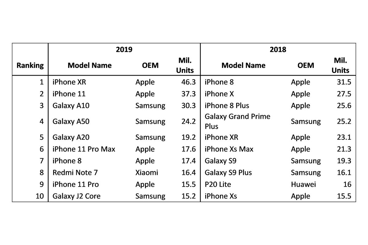 Image result for top selling phone lists